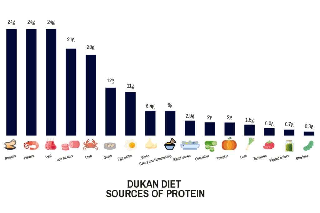 Dukan Diet Sources Of Protein