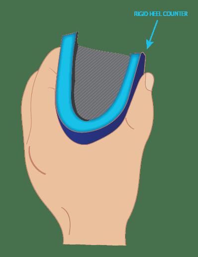 1. Heel Counter Test