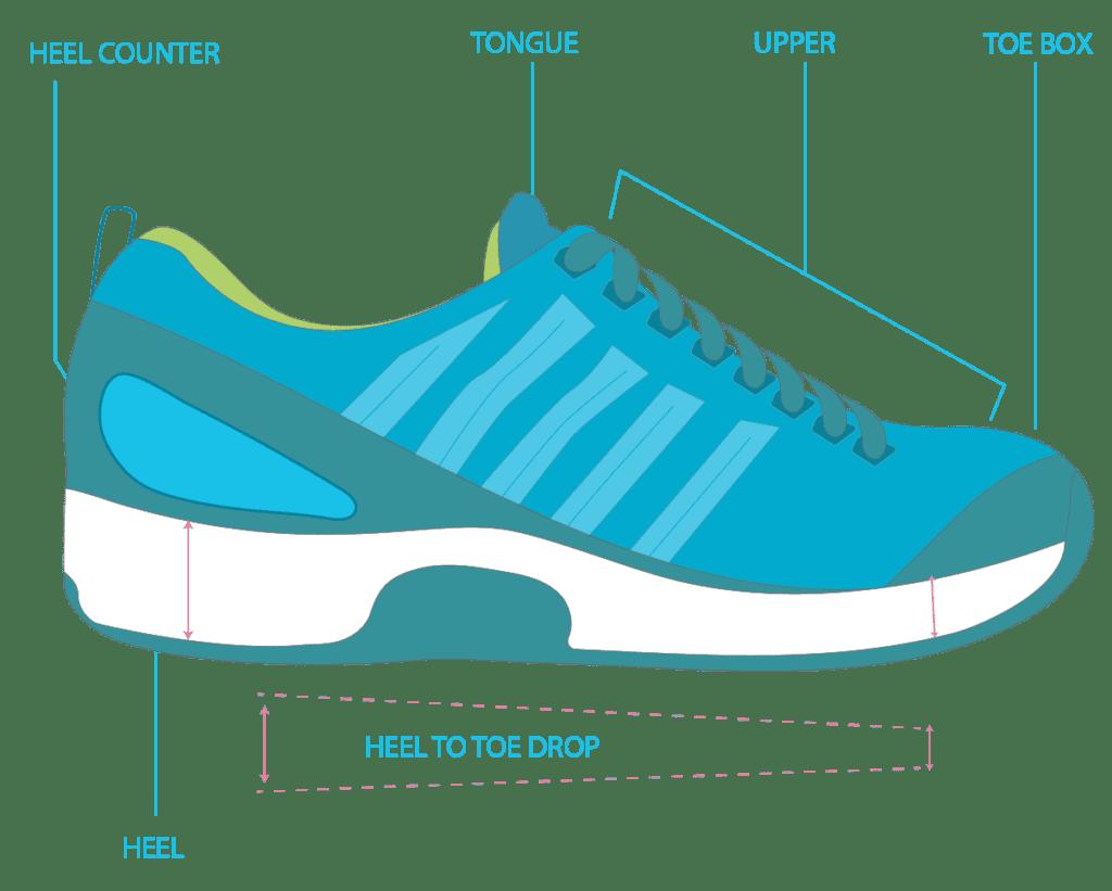 Shoe Anatomy Exterior